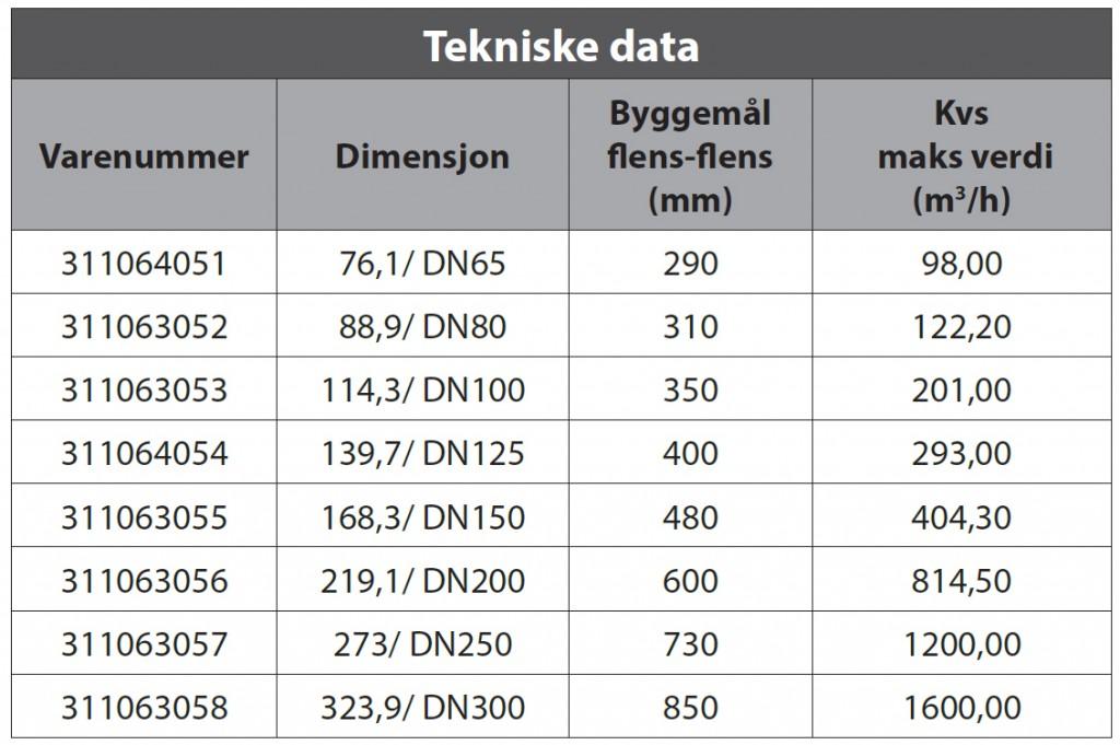 Hydrocontrol VGC tabell