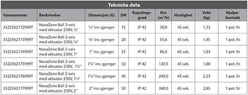 NovaZone Ball tabell 3