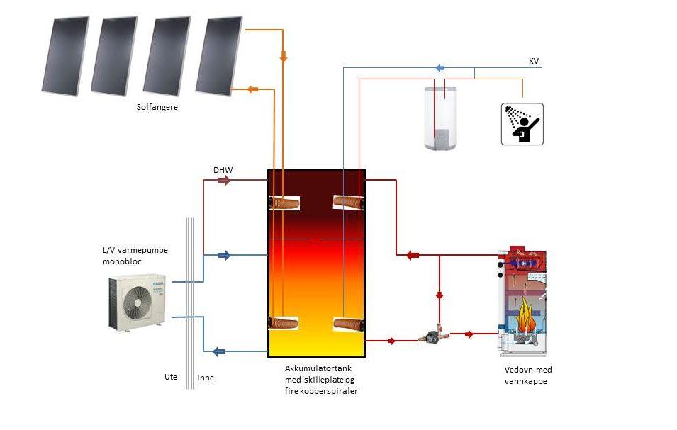Reidars varmeanlegg del 3 – hvor stor skal akkumulatortanken være?